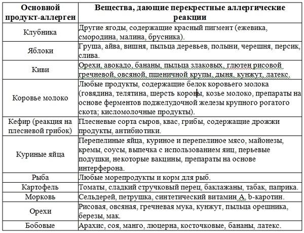 таблица перекрестных аллергенов